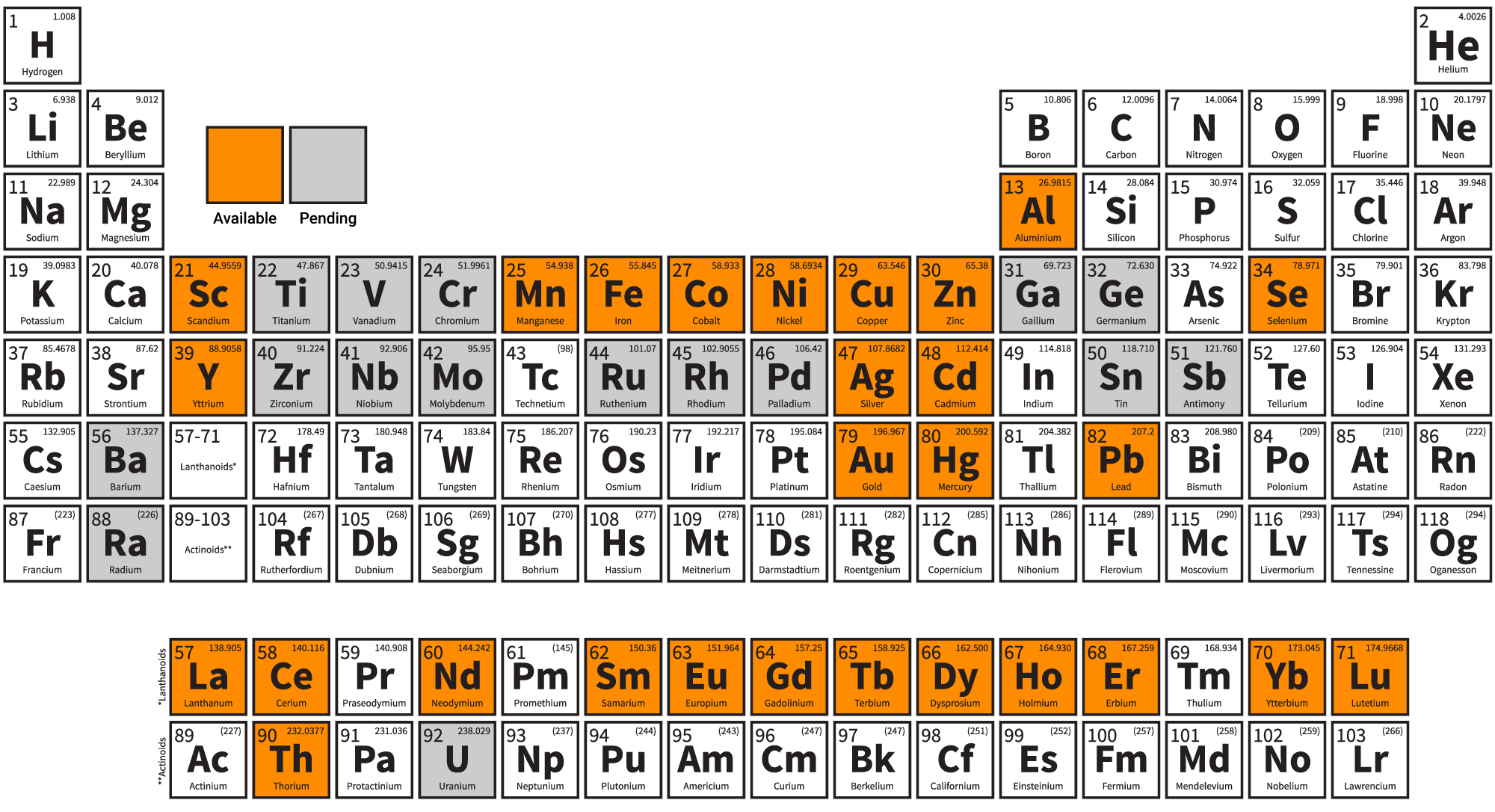 Chelok-bindable-metals-periodic-table
